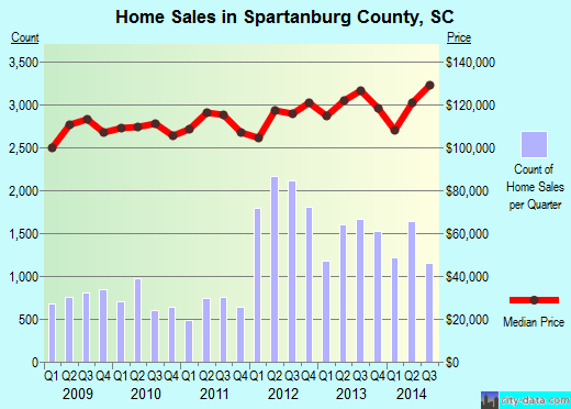 Spartanburg County,SC real estate house value trend
