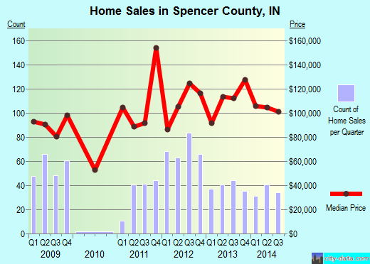 Spencer County,IN real estate house value trend
