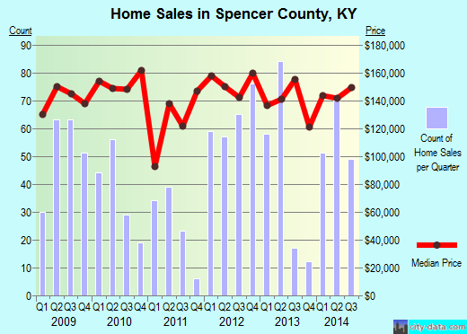 Spencer County,KY real estate house value trend