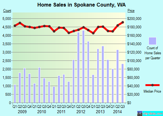 Spokane County,WA real estate house value trend