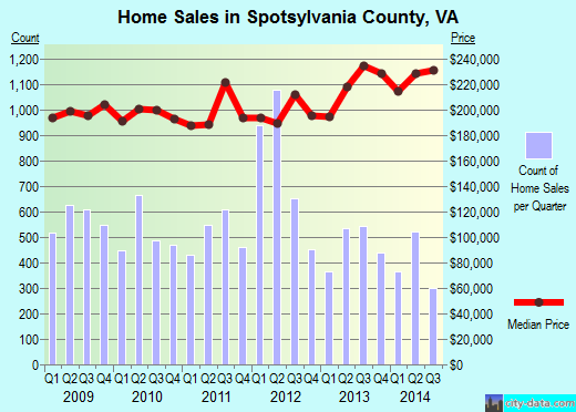 Spotsylvania County,VA real estate house value trend