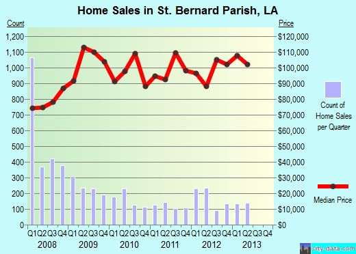 St. Bernard Parish,LA real estate house value trend