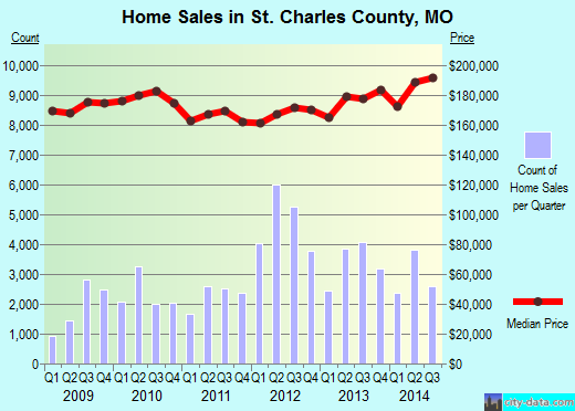 St. Charles County,MO real estate house value trend