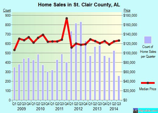 St. Clair County,AL real estate house value trend