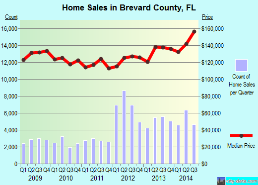 Brevard County,FL real estate house value trend