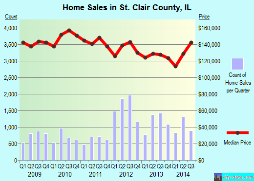 St. Clair County,IL real estate house value trend