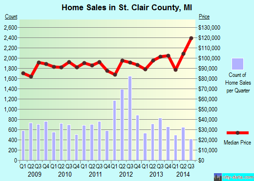 St. Clair County,MI real estate house value trend