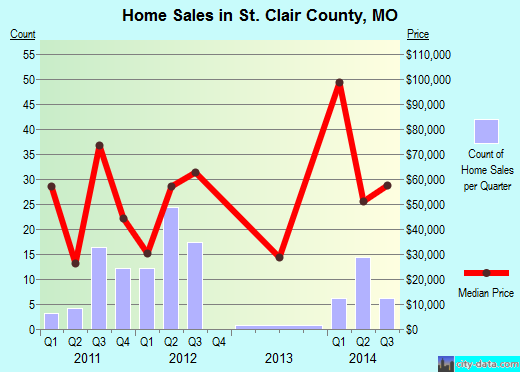 St. Clair County,MO real estate house value trend