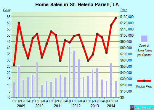 St. Helena Parish,LA real estate house value trend