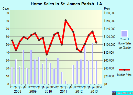 St. James Parish,LA real estate house value trend