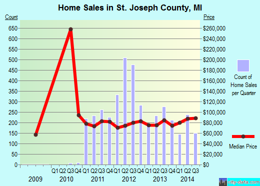 St. Joseph County,MI real estate house value trend