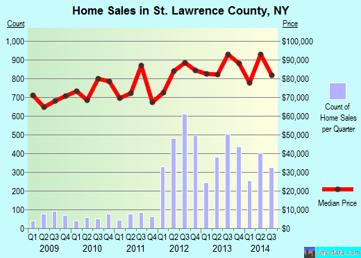 St. Lawrence County,NY real estate house value trend
