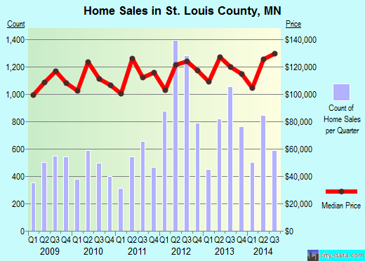 St. Louis County,MN real estate house value trend