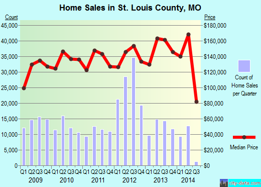 St. Louis County,MO real estate house value trend
