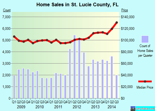 St. Lucie County,FL real estate house value trend