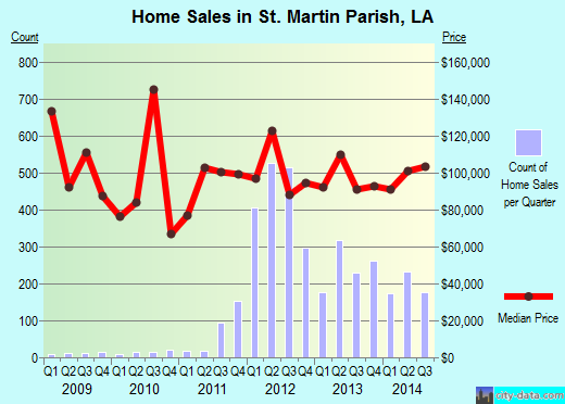 St. Martin Parish,LA real estate house value trend