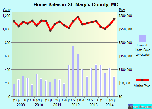 St. Mary's County,MD real estate house value trend
