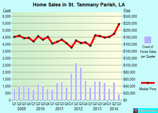 St. Tammany Parish,LA real estate house value trend