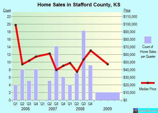 Stafford County,KS real estate house value trend
