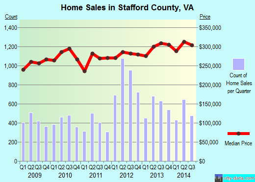 Stafford County,VA real estate house value trend