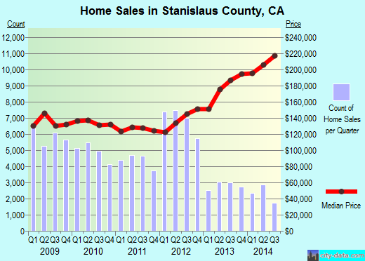 Stanislaus County,CA real estate house value trend