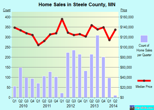 Steele County,MN real estate house value trend