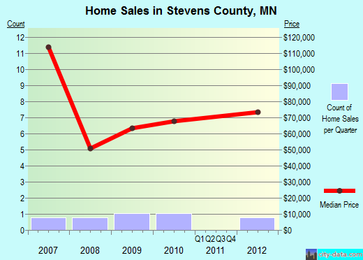 Stevens County,MN real estate house value trend