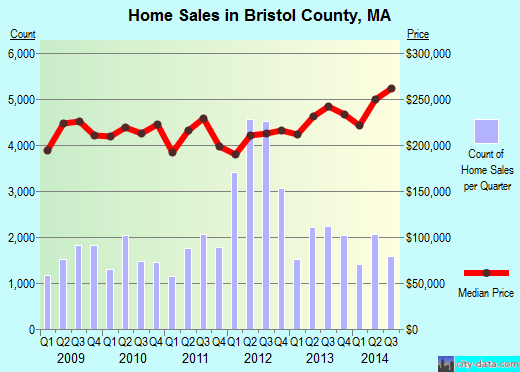 Bristol County,MA real estate house value trend