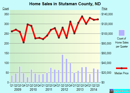 Stutsman County,ND real estate house value trend