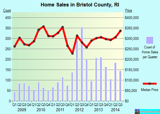 Bristol County,RI real estate house value trend