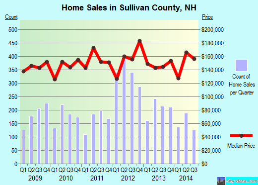Sullivan County,NH real estate house value trend