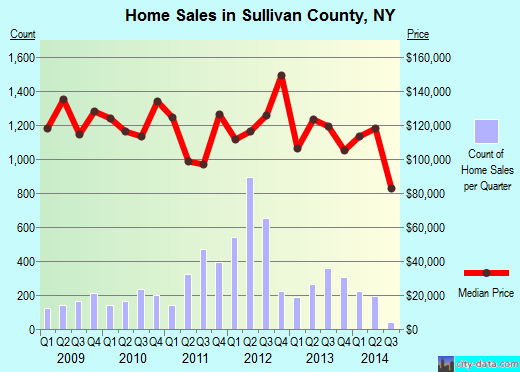 Sullivan County,NY real estate house value trend