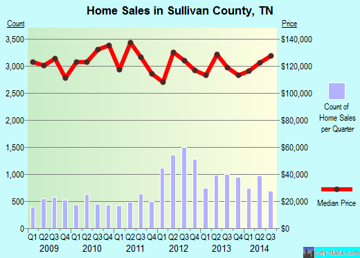 Sullivan County,TN real estate house value trend
