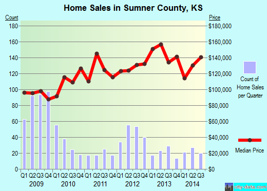 Sumner County,KS real estate house value trend