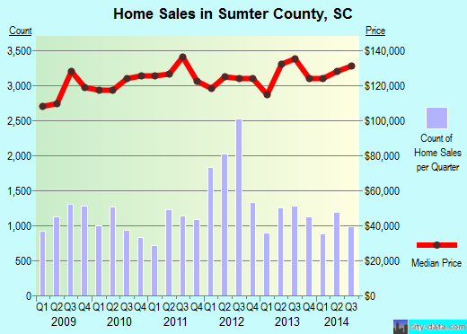 Sumter County,SC real estate house value trend