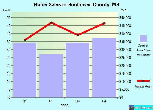 Sunflower County,MS real estate house value trend