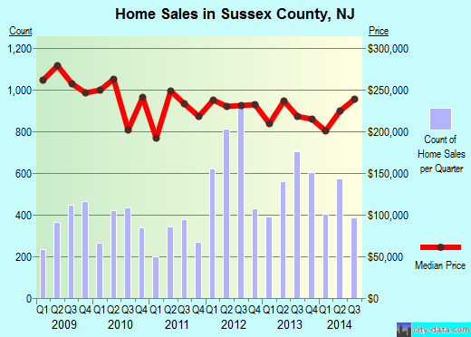 Sussex County,NJ real estate house value trend