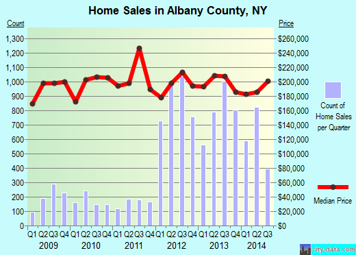 Albany County,NY real estate house value trend
