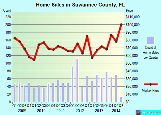 Suwannee County,FL real estate house value trend