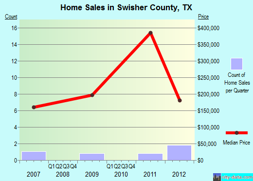Swisher County,TX real estate house value trend
