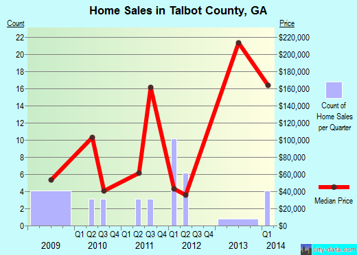 Talbot County,GA real estate house value trend