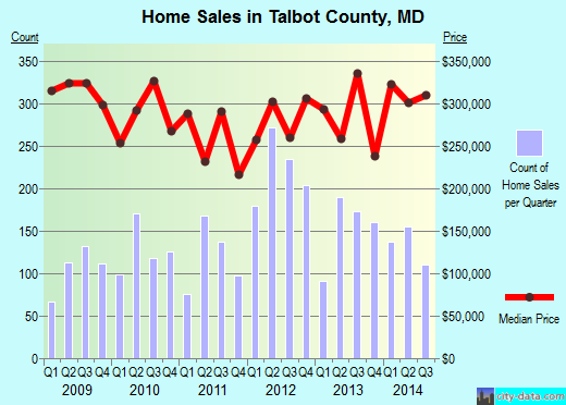 Talbot County,MD real estate house value trend