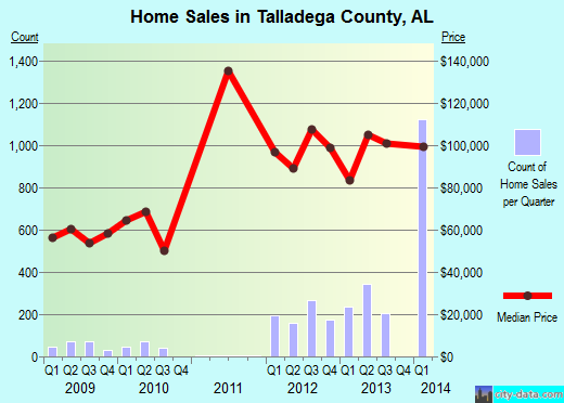 Talladega County,AL real estate house value trend