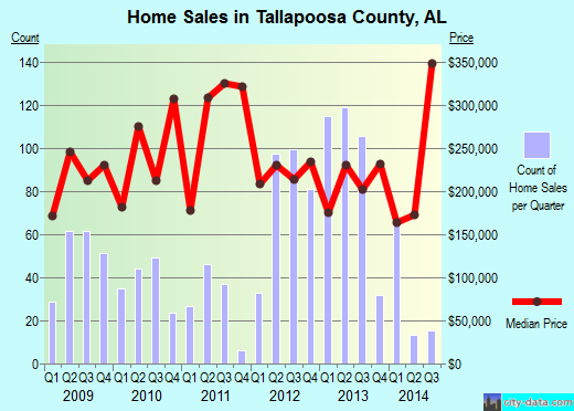 Tallapoosa County,AL real estate house value trend