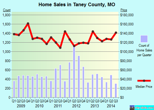 Taney County,MO real estate house value trend