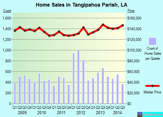 Tangipahoa Parish,LA real estate house value trend