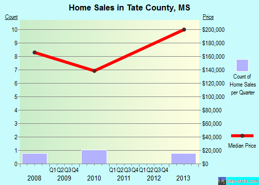 Tate County,MS real estate house value trend