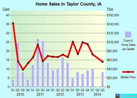 Taylor County,IA real estate house value trend