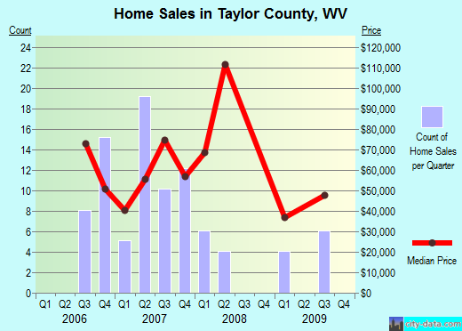 Taylor County,WV real estate house value trend