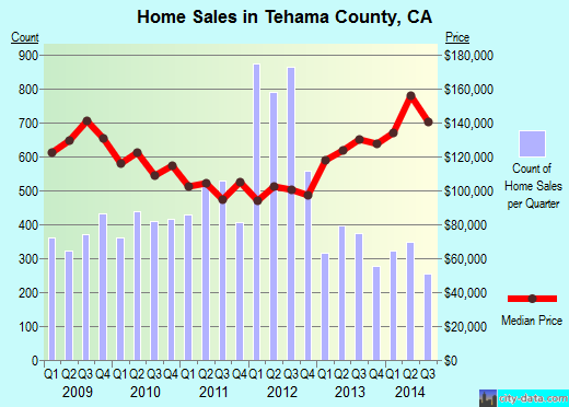 Tehama County,CA real estate house value trend
